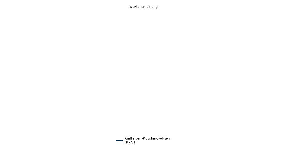 Raiffeisen-Russland-Aktien (R) VT Fonds Performance