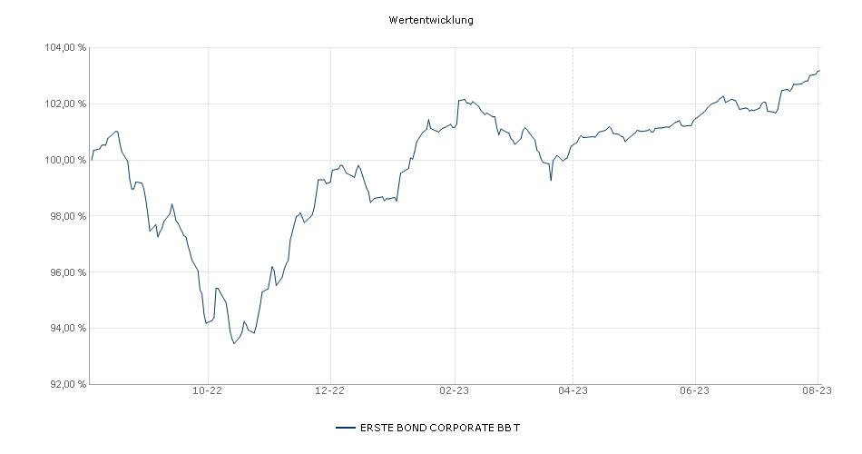 ERSTE BOND CORPORATE BB T Fonds Performance