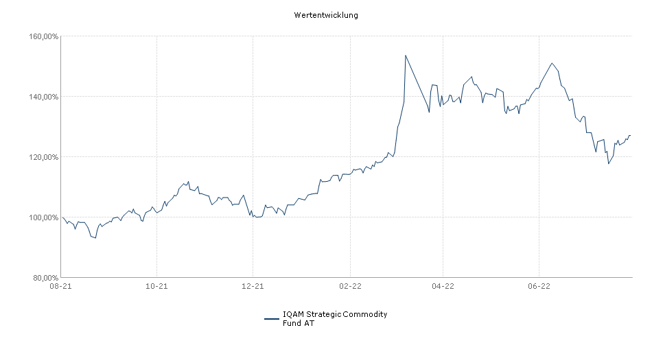 Strategic Commodity Fund AT Fonds Performance