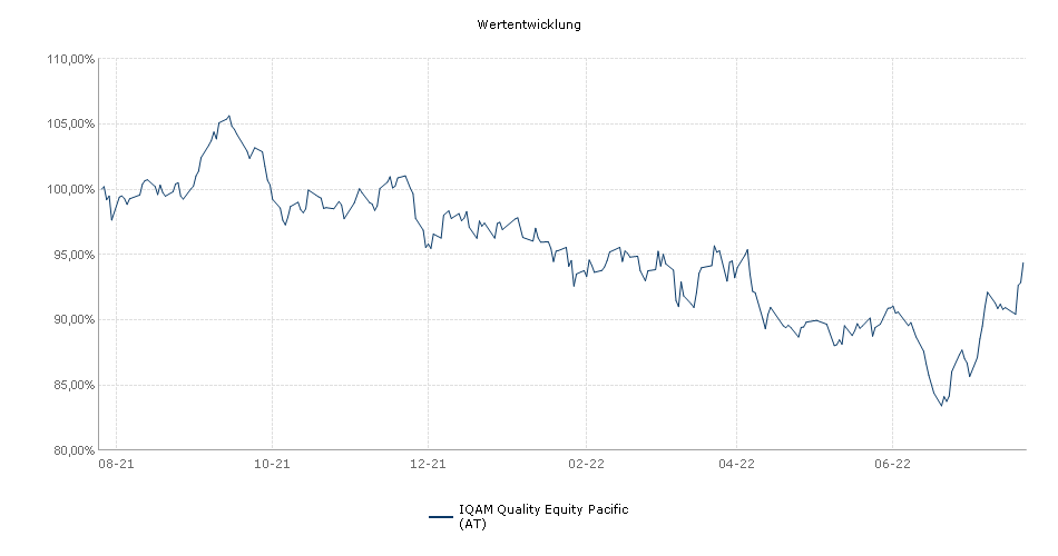 IQAM Quality Equity Pacific (AT) Fonds Performance