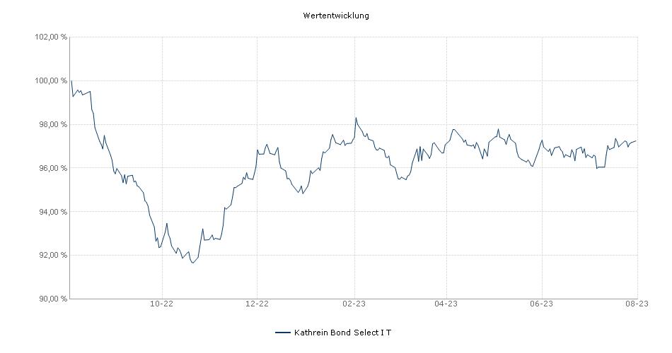 Kathrein Bond Select I T Fonds Performance