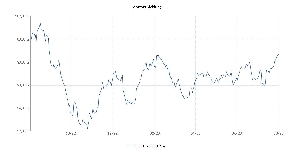 FOCUS 1300 R A Fonds Performance
