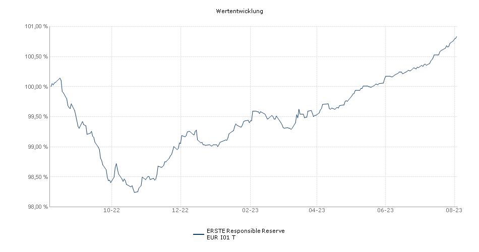 ERSTE Responsible Reserve EUR I01 T Fonds Performance