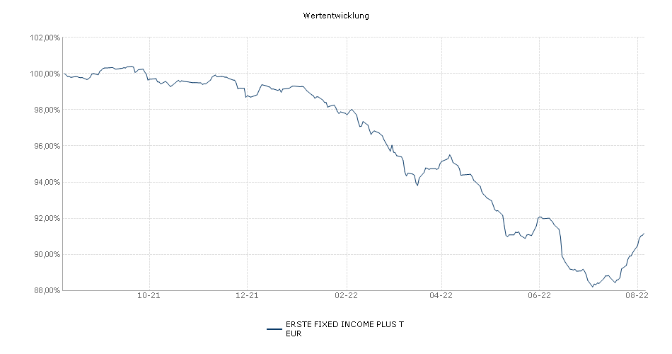 ERSTE FIXED INCOME PLUS T EUR Fonds Performance