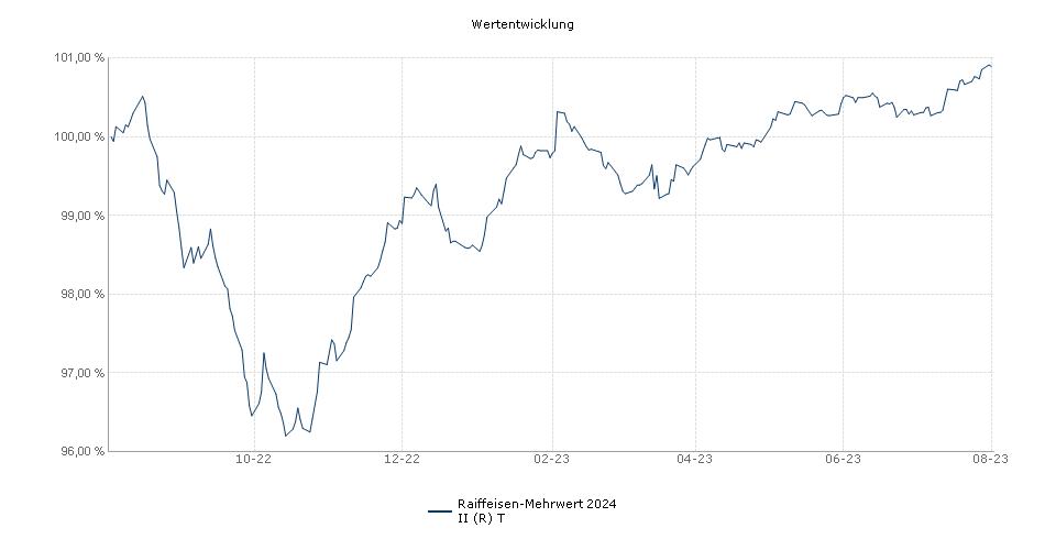 Raiffeisen-Mehrwert 2024 II (R) T Fonds Performance