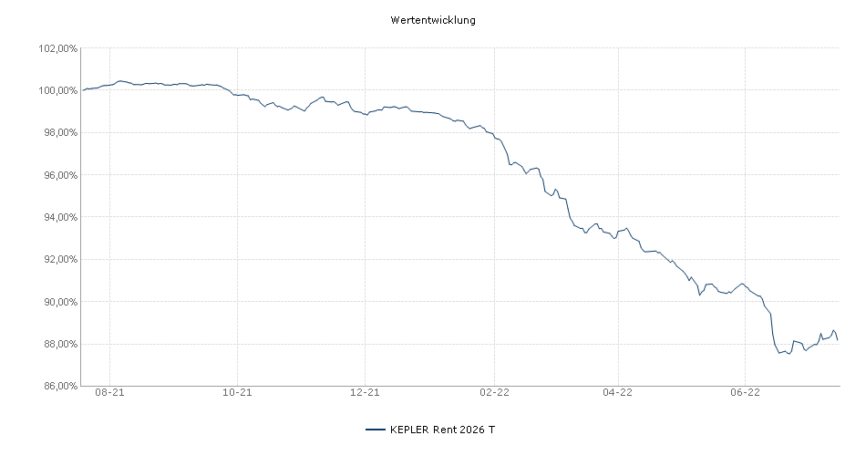 KEPLER Rent 2026 T Fonds Performance