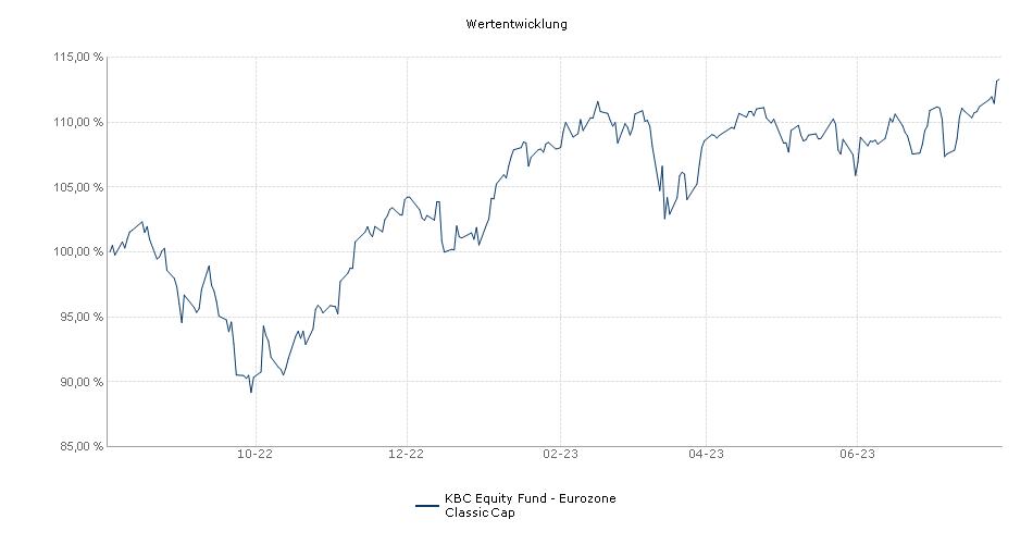 KBC Equity Fund - Eurozone Classic Cap Fonds Performance