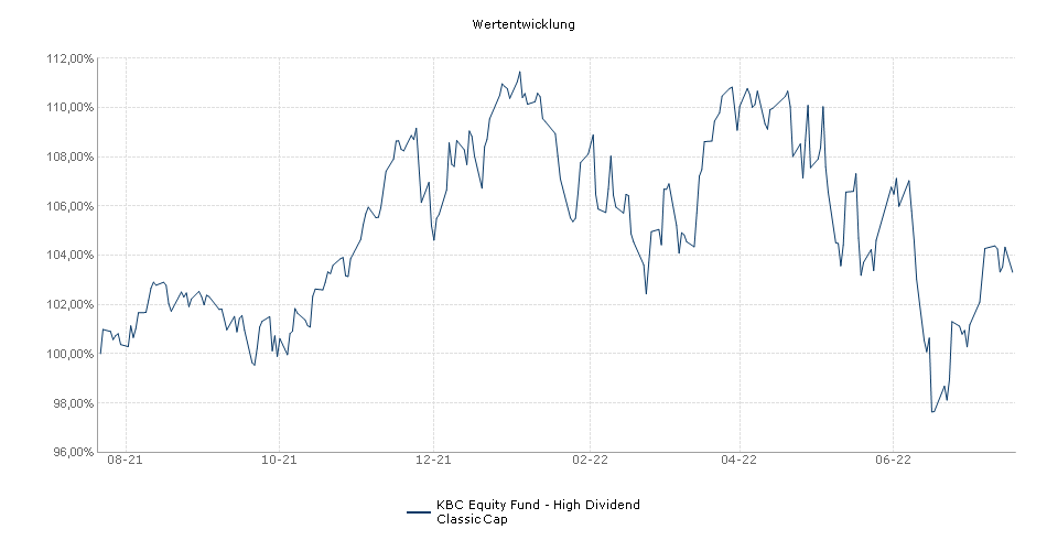 KBC Equity Fund - High Dividend Classic Cap Fonds Performance