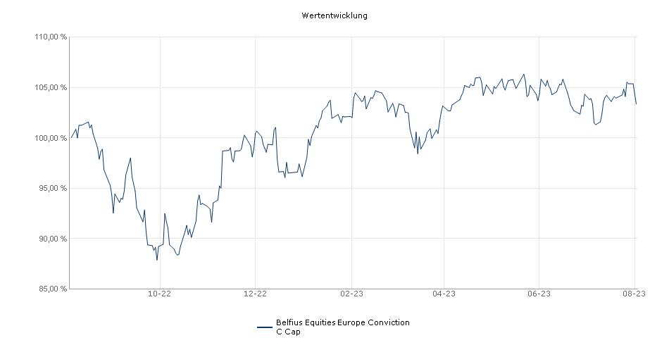 Belfius Equities Europe Conviction C Cap Fonds Performance