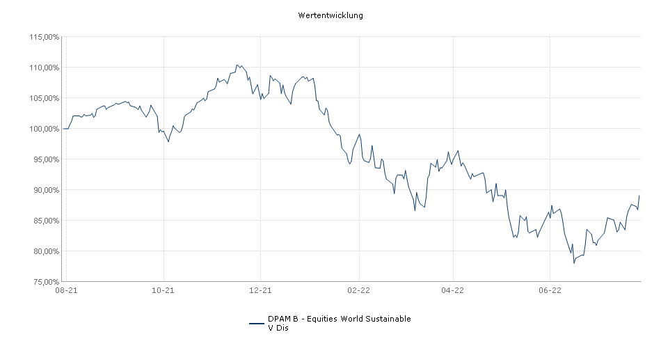 DPAM INVEST B - Equities World Sustainable V Dis Fonds Performance