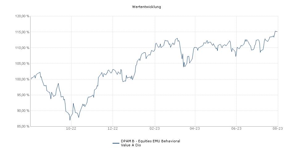 DPAM Capital B - Equities EMU Behavioral Value A Dis Fonds Performance