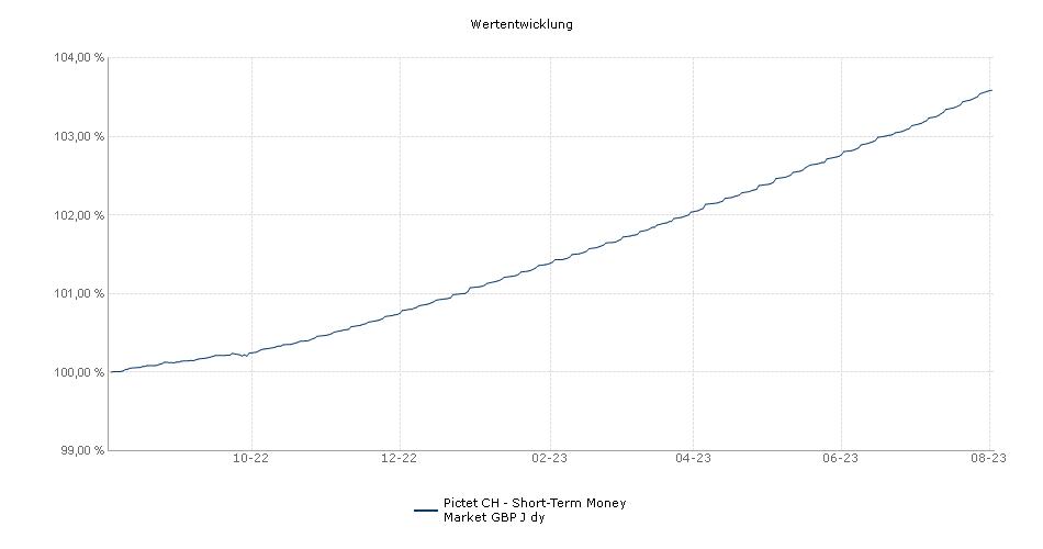 Pictet CH - Short-Term Money Market GBP J dy Fonds Performance