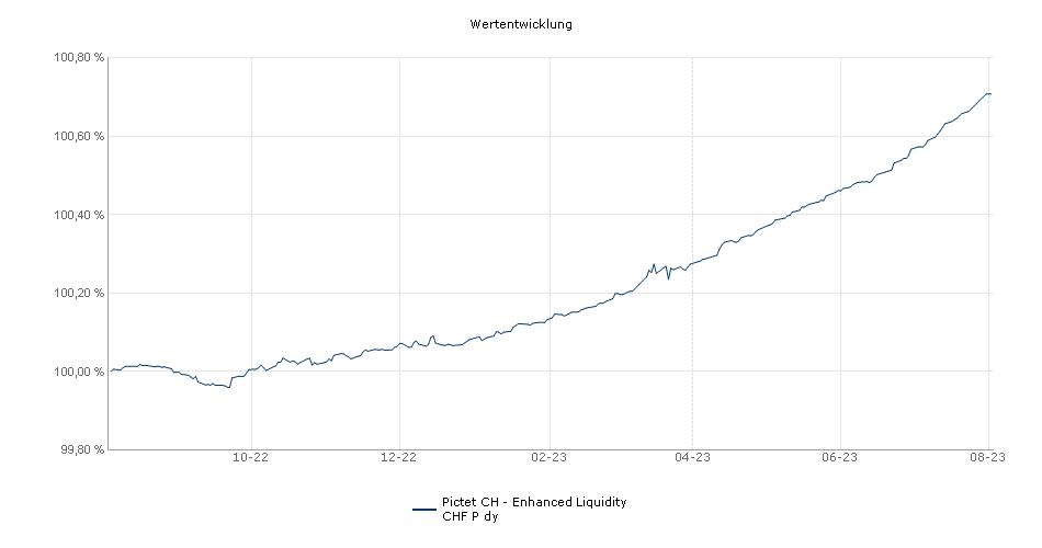 Pictet CH - Enhanced Liquidity CHF P dy Fonds Performance