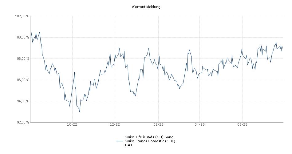 Swiss Life iFunds (CH) Bond Swiss Francs Domestic (CHF) I-A1 Fonds Performance