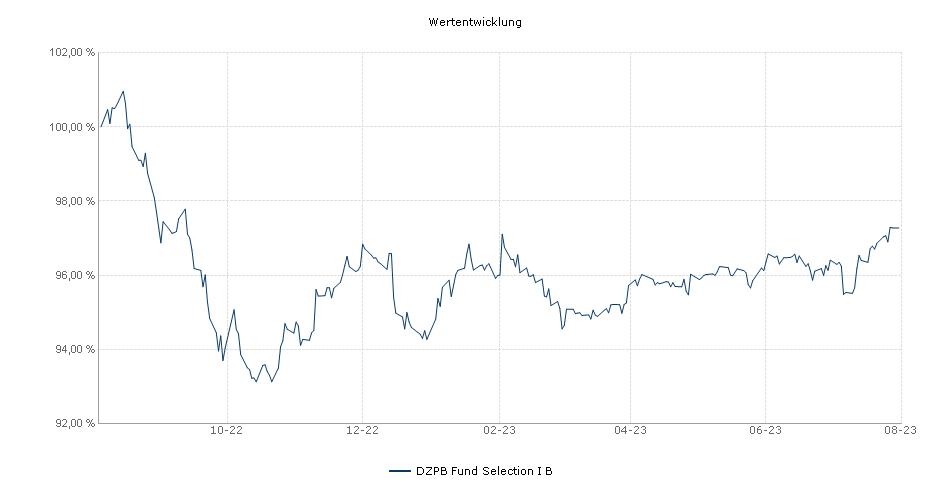 DZPB Fund Selection I B Fonds Performance