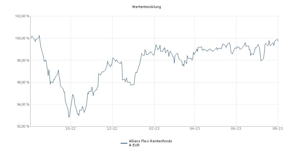 Allianz Flexi Rentenfonds A EUR Fonds Performance