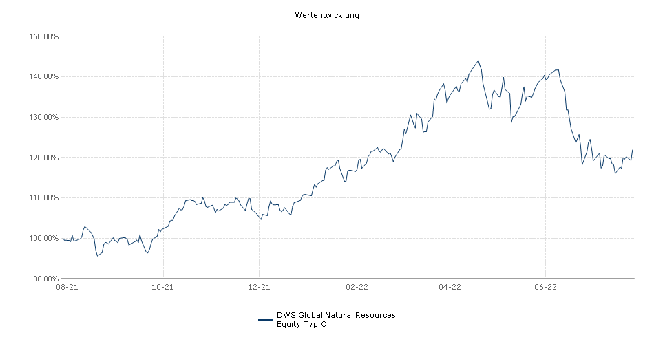 DWS Global Natural Resources Equity Typ O Fonds Performance