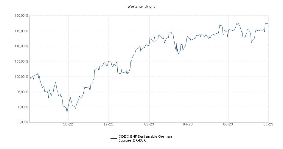 ODDO BHF Frankfurt-Effekten-Fonds DR-EUR Fonds Performance