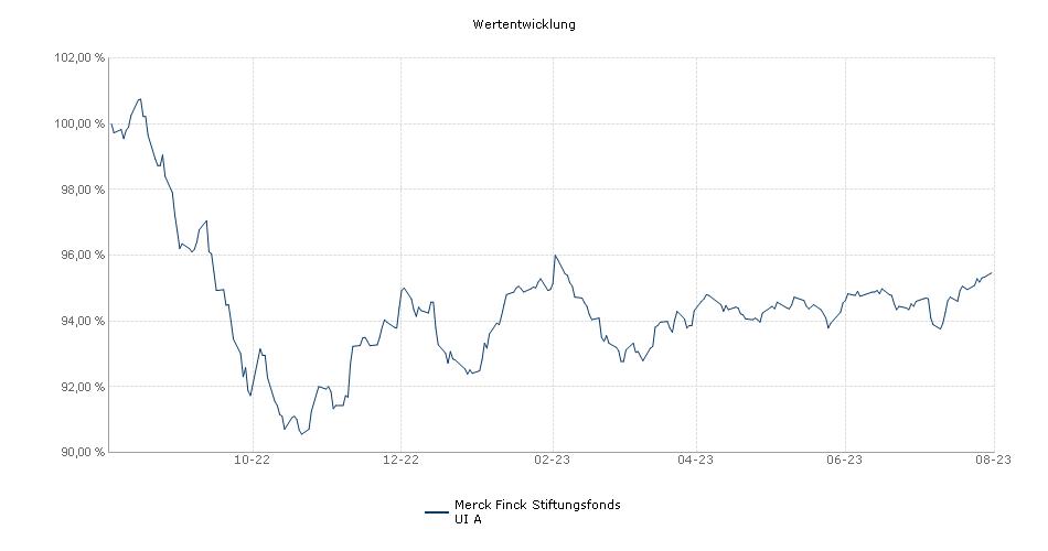 Merck Finck Stiftungsfonds UI Fonds Performance