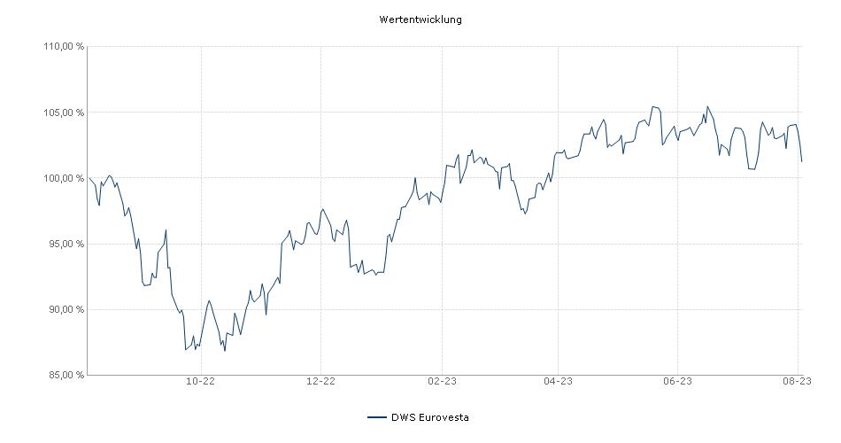 DWS Eurovesta Fonds Performance