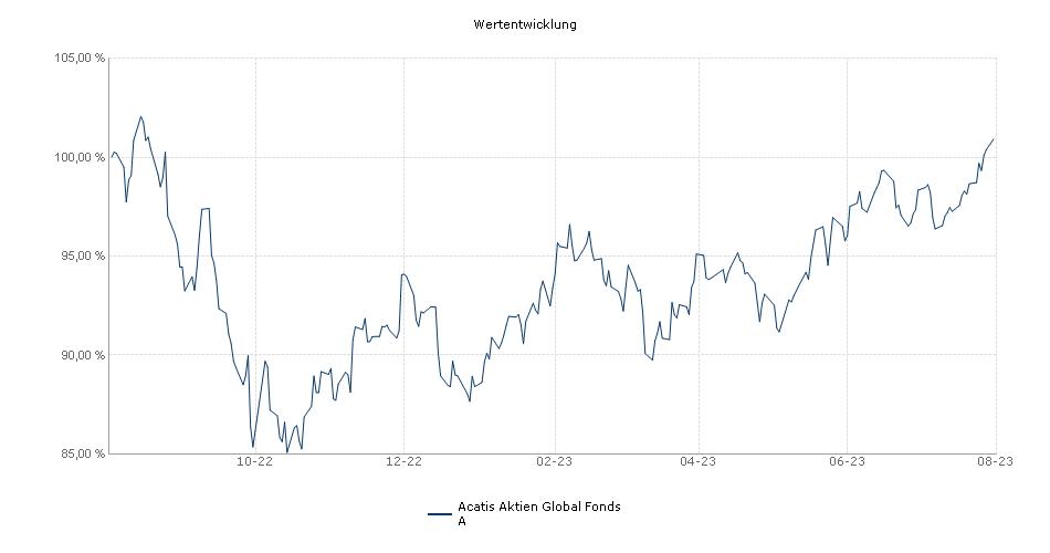 Acatis Aktien Global Fonds A Fonds Performance