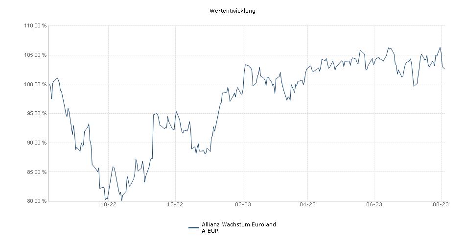 Allianz Wachstum Euroland A EUR Fonds Performance