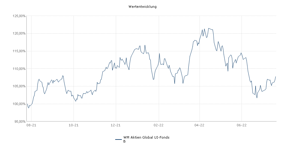 WM Aktien Global UI-Fonds B Fonds Performance