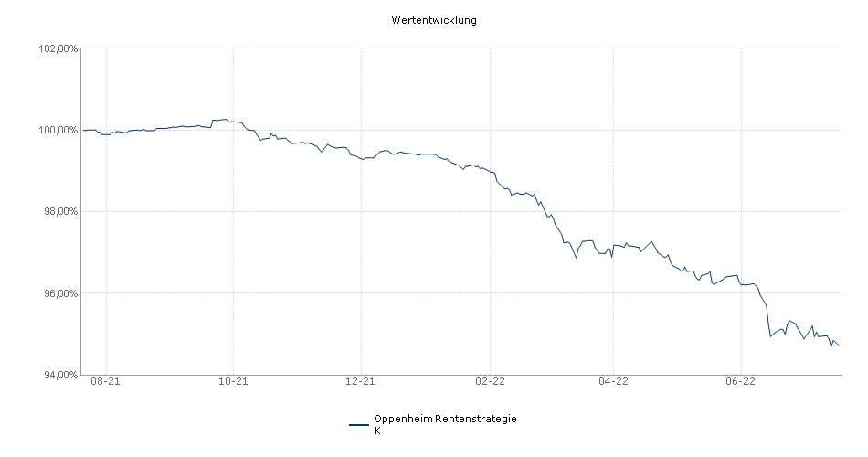 Oppenheim Rentenstrategie K Fonds Performance