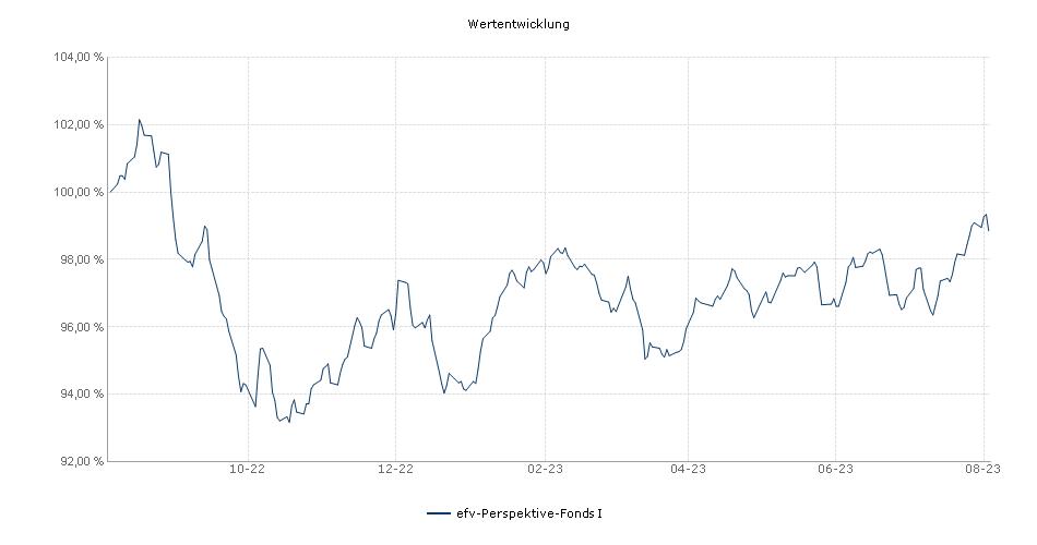 efv-Perspektive-Fonds I Fonds Performance