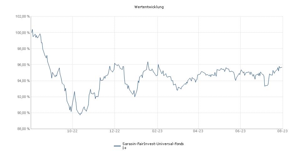 Sarasin-FairInvest-Universal-Fonds I+ Fonds Performance