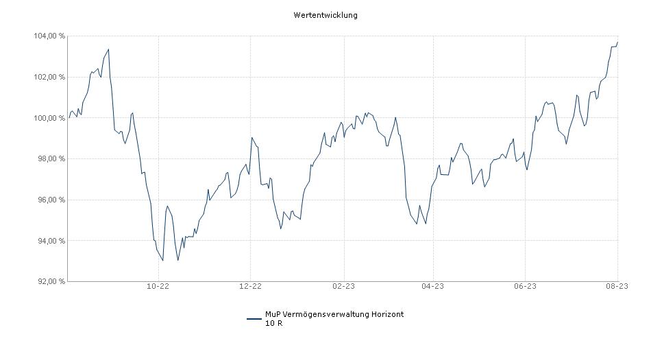 MuP Vermögensverwaltung Horizont 10 R Fonds Performance
