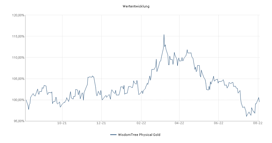 WisdomTree Physical Gold Performance