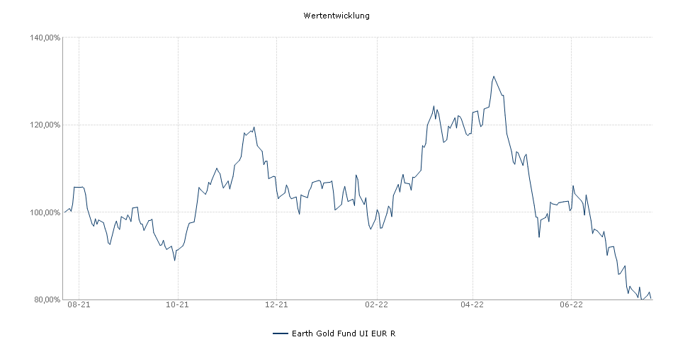 Earth Gold Fund UI EUR R Fonds Performance