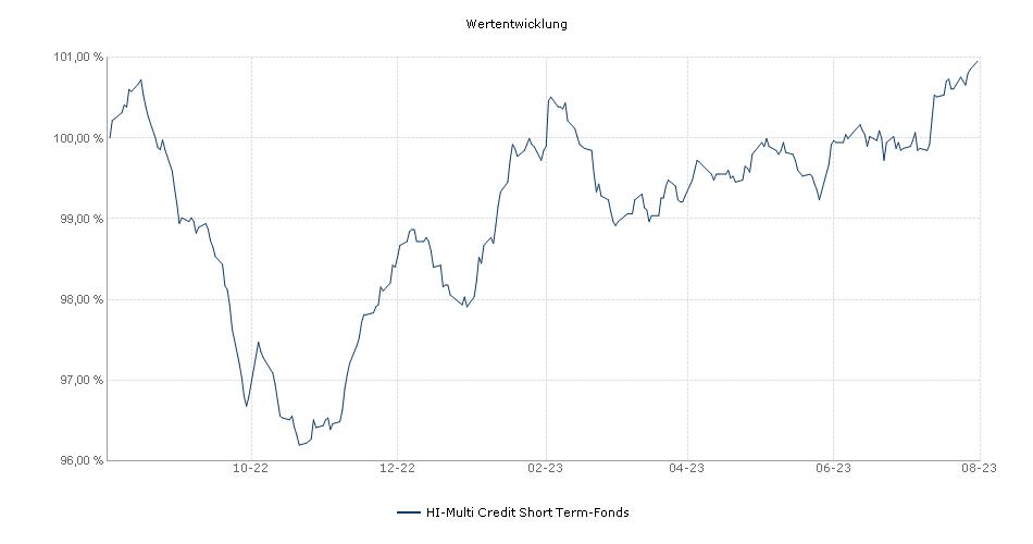 HI-Multi Credit Short Term-Fonds Fonds Performance