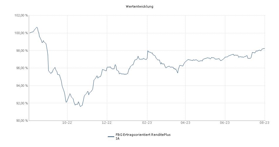 FBG Ertragsorientiert RenditePlus IA Fonds Performance