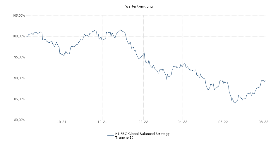 HI-FBG Global Balanced Strategy Tranche II Fonds Performance