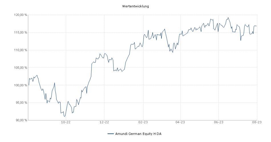 Amundi German Equity - H (D) Fonds Performance
