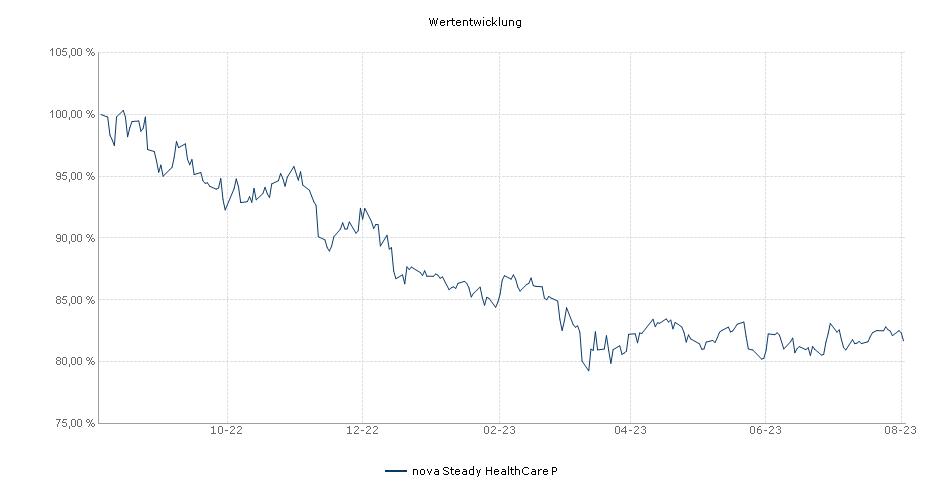 nova Steady HealthCare P Fonds Performance