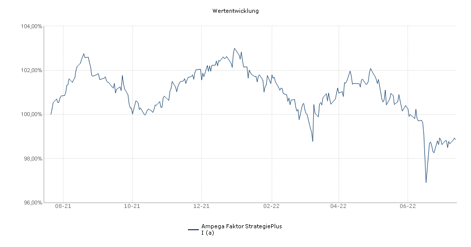 Ampega Faktor StrategiePlus I (a) Fonds Performance