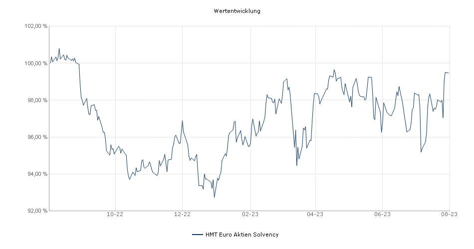 HMT Euro Aktien Solvency Fonds Performance