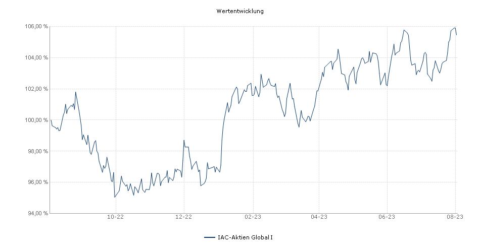 IAC-Aktien Global I Fonds Performance
