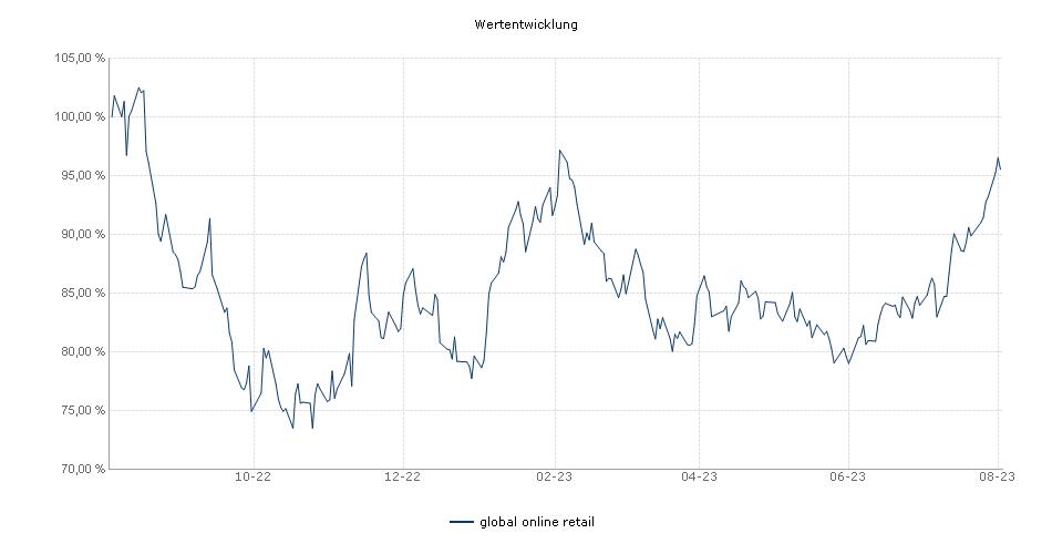 global online retail Fonds Performance