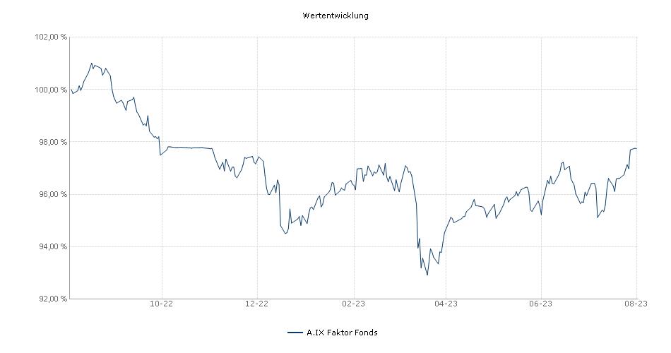 A.IX Faktor Fonds Fonds Performance