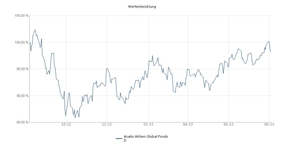 Acatis Aktien Global Fonds D Fonds Performance