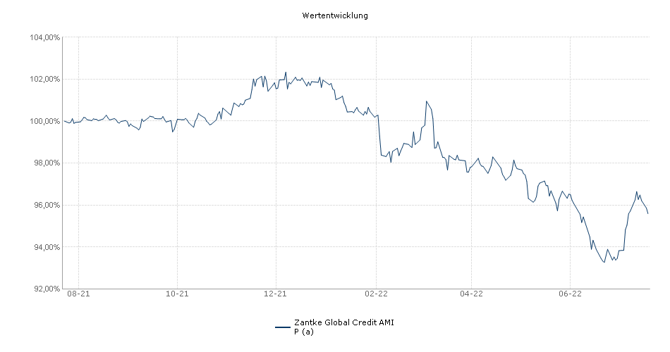Zantke Global Credit AMI P (a) Fonds Performance