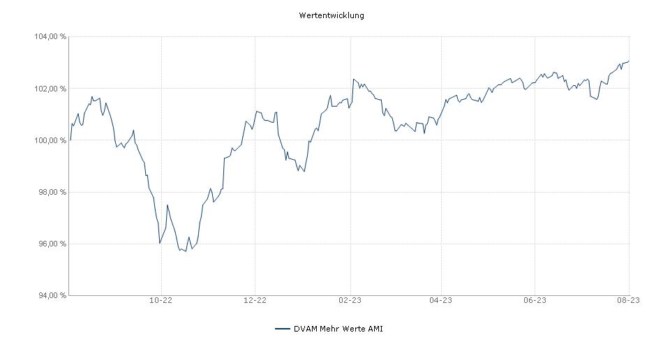 DVAM Mehr Werte AMI Fonds Performance