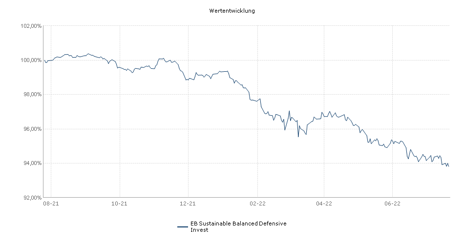 EB Sustainable Balanced Defensive Invest Fonds Performance