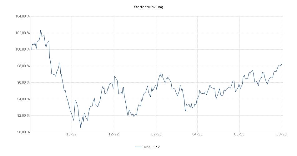 K&S Flex Fonds Performance