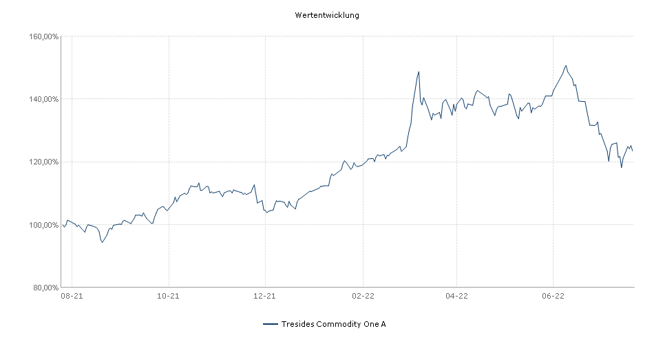 Tresides Commodity One A Fonds Performance