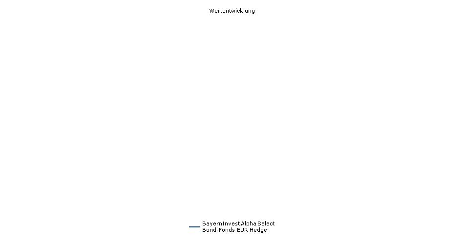 BayernInvest Alpha Select Bond-Fonds EUR Hedge Fonds Performance